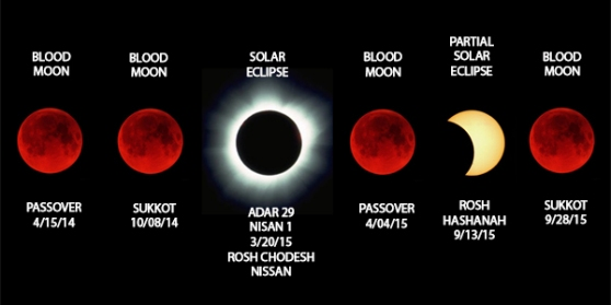 Blood moons Lunar und solar eclipse